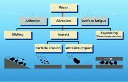 Folosirea otelurilor rezistente la abraziune în concasoare (I)