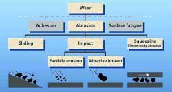 Folosirea otelurilor rezistente la abraziune în concasoare