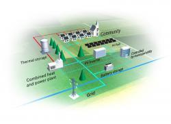 Bosch transforma orasele in orase inteligente