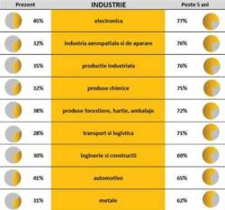 Producatorii de echipamente - fata in fata cu revolutia industrial