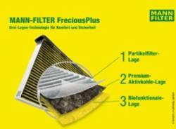 MANN-FILTER prezinta gama extinsa de filtre de aer pentru cabina FreciousPlus, pentru autocamioane si autobuze
